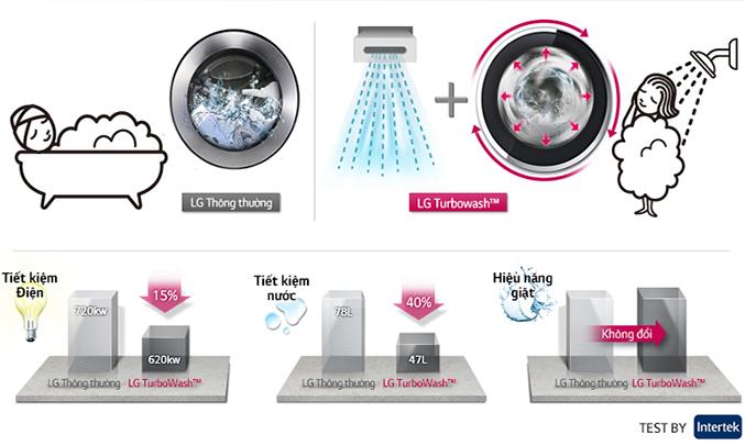 Máy giặt LG F2514DTGW hoạt động bền bỉ