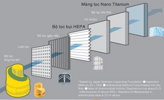 Máy hút bụi Hitachi CV-SU22V sử dụng bộ lọc HEPA và Nano Titanium