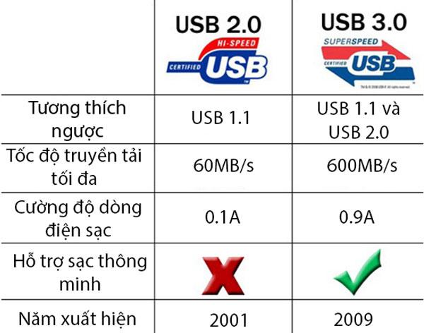Tốc độ truyền tải tối đa của các thiết bị tương thích với chuẩn USB 3.0 có thể đạt gấp 10 lần so với USB 2.0