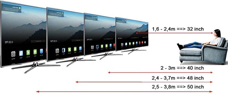 Nên xác định được khoảng cách từ nơi đặt tivi đến chỗ ngồi xem của bạn để chọn kích thước phù hợp nhất