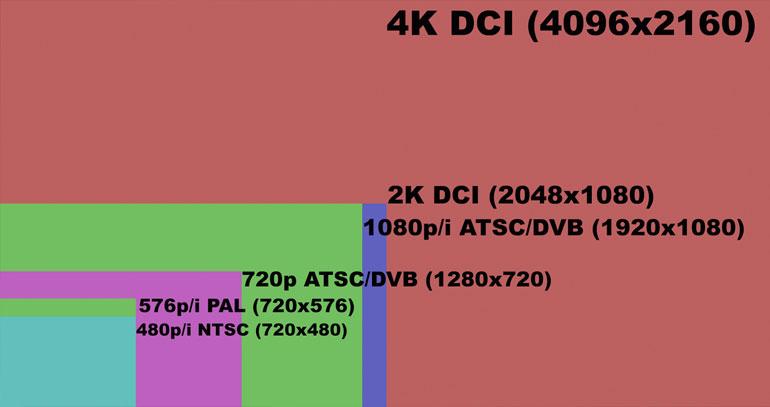Quá trình upscale giúp hình ảnh độ phân giải thấp được kéo dãn cho phù hợp với TV