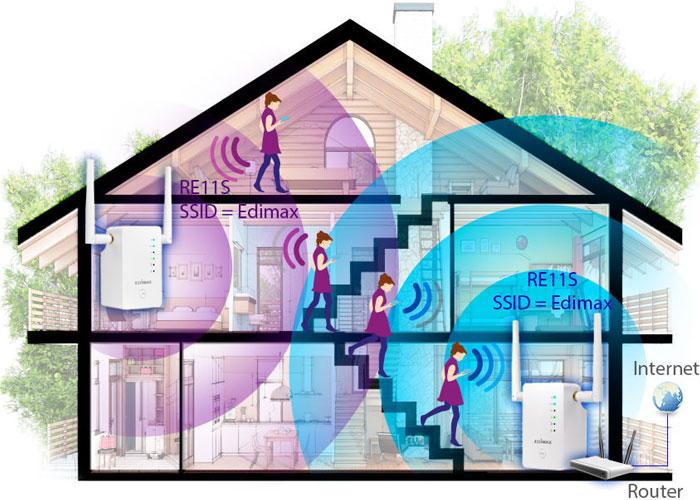 Lắp đặt repeater Wi-Fi: Đối với những ngôi nhà có không gian lớn, Wi-Fi có thể không phủ sóng hết, ta có thể dùng repeater. Repeater là thiết bị khuếch đại Wi-Fi. Nó có khả năng thu sóng Wi-Fi, tăng cường tín hiệu và phát đi. Nhờ đó, sóng Wi-Fi có thể phủ khắp nơi trong nhà