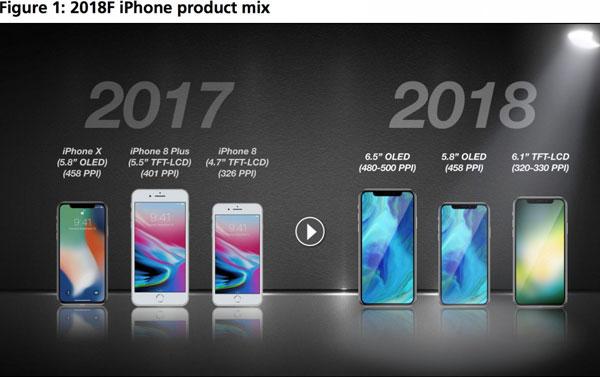 Nhiều tin đồn cho rằng những chiếc iPhone năm 2018 sẽ được Apple trang bị màn hình OLED như iPhone X