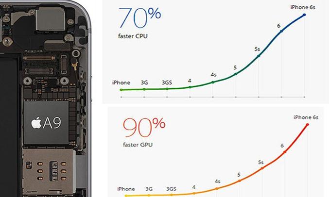 iPhone 6S Gold 32GB cấu hình mạnh mẽ
