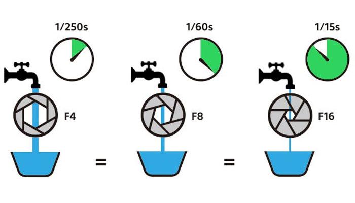 Những ví dụ cụ thể cùng hình ảnh minh họa giúp bạn dễ hình dung hơn về cách hoạt động của khẩu độ