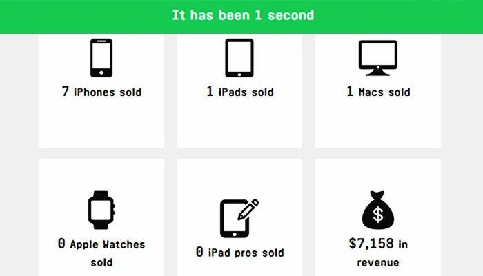 Trong một giây, hãng điện thoại Apple sẽ bán được 7 iPhone