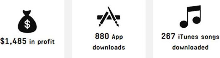 Trong một giây, hãng điện thoại Apple có 880 ứng dụng được tải về