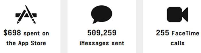 Trong một giây, hãng điện thoại Apple có 255 cuộc gọi FaceTime