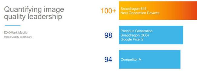 Thế hệ trước chỉ đạt 98 điểm, nhưng với Snapdragon 845, 100 điểm là đích đến mới