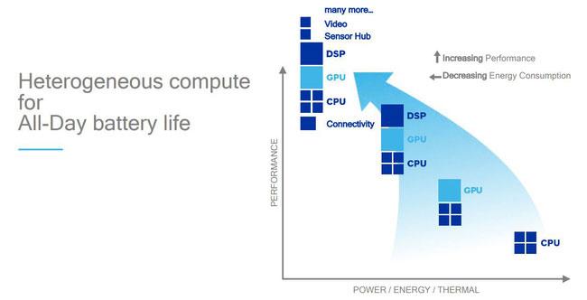 Snapdragon 845 sẽ có cấu trúc 8 lõi tương tự như 835