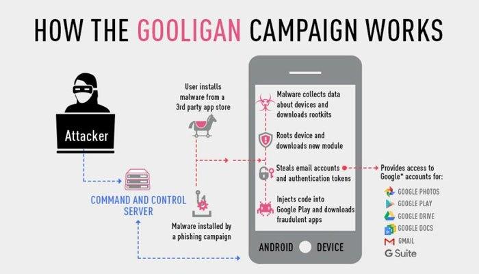 Mã độc sẽ tự động cài các ứng dụng độc hại vào điện thoại bạn