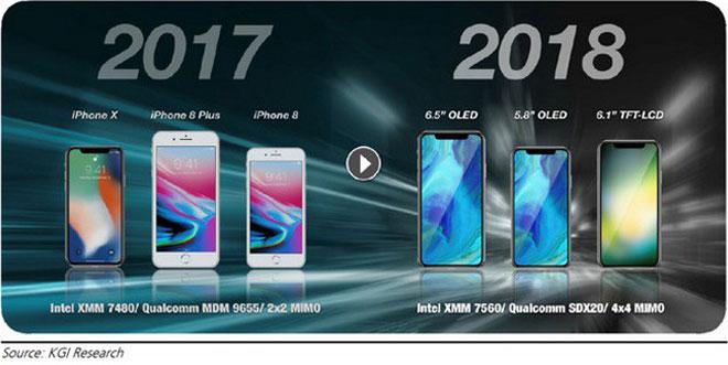 iPhone X 2018 sẽ được nâng cáp tốc độ 4G LTE