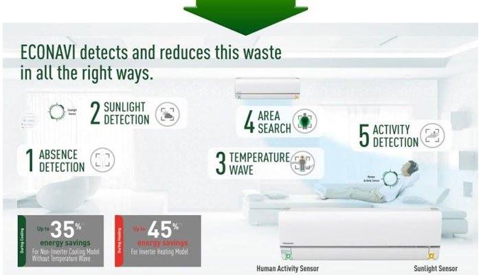 Tiết kiệm điện năng hơn cùng cảm biến Econavi trên máy lạnh Panasonic