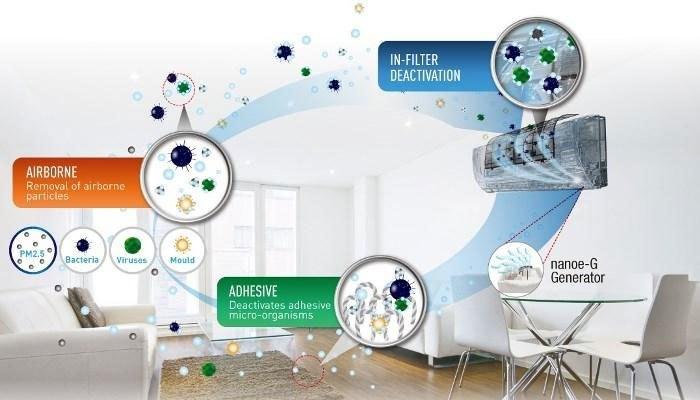 Nhờ vào công nghệ kháng khuẩn Nanoe-G, máy lạnh Panasonic mang đến bầu không khí trong lành cho căn phòng