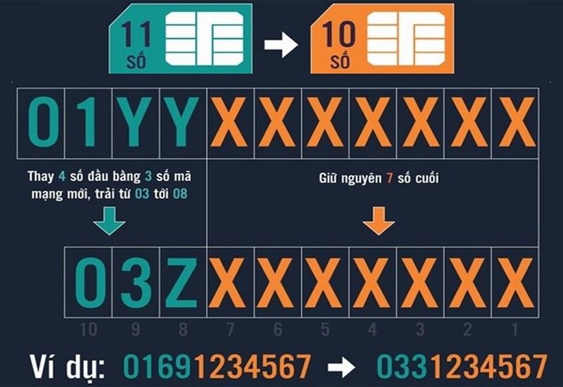 7 chữ số cuối thuê bao sẽ được giữ nguyên