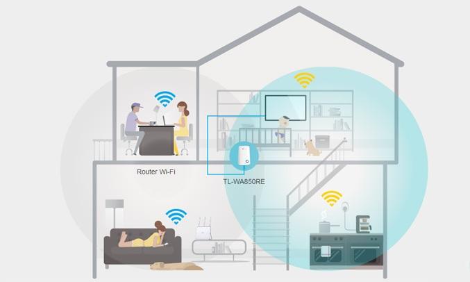 Thiết bị thu phátvô tuyến TP-LINK WA850RE với tốc độ 300Mbps cùng bộ mở rộng TL-WA850RE giúp tăng cương phủ sóng mạng Wi-Fi nhà bạn