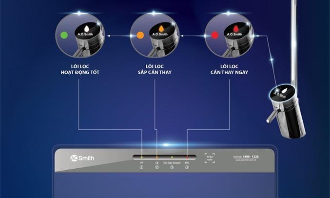 Máy lọc nước RO A.O.Smith 5 lõi K400cảnh báo thay thế lõi lọc