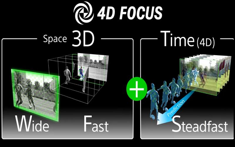 Máy ảnh với tính năng lấy nét 4DFOCUS tiên tiến