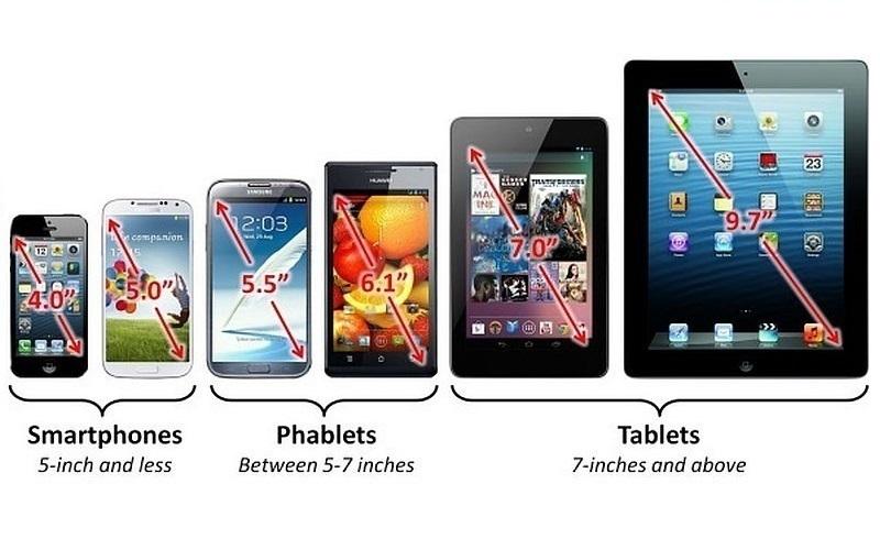 Kích thước màn hình chính là điểm để phân biệt smartphone, tablet và phablet