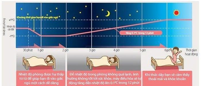 Máy lạnh chế độ Best Sleep với gió nhẹ nhàng