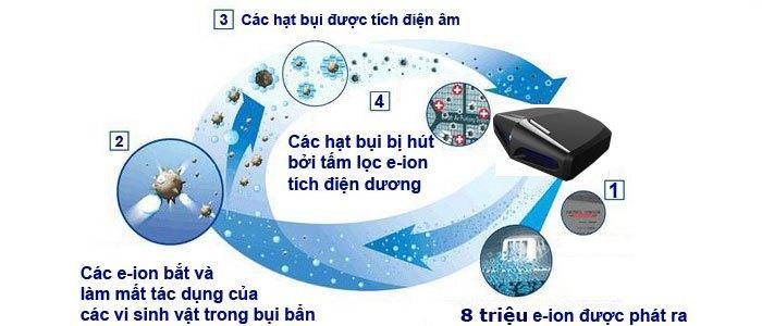 Cảm biến bụi Dust Sensor được tích hợp chung với công nghệ Nanoe-G giúp nâng cao khả năng kháng bụi của máy lạnh Panasonic