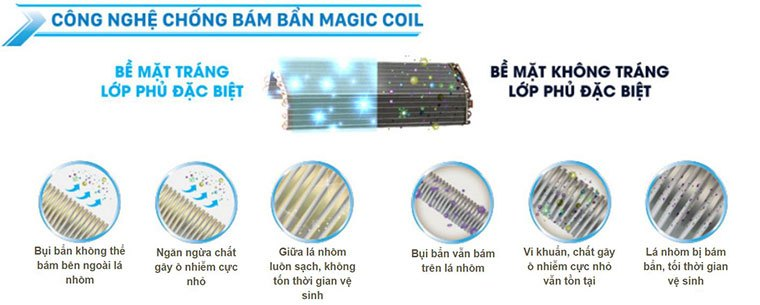 Công nghệ Magic Coil độc quyền của máy lạnh Toshiba