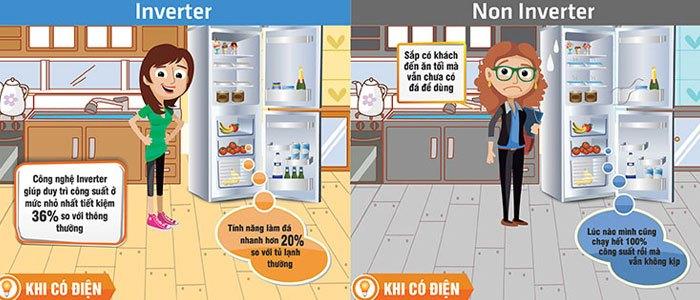 Độ lạnh được duy trì liên tục ở tủ lạnh Inverter là lý do giúp điện năng tiết kiệm hiệu quả