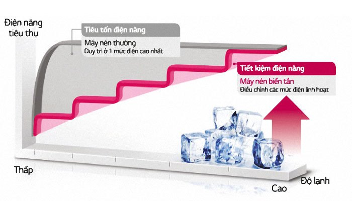 Máy nén tủ lạnh thông thường sẽ tắt/mở liên tục không duy trì như tủ lạnh Inverter