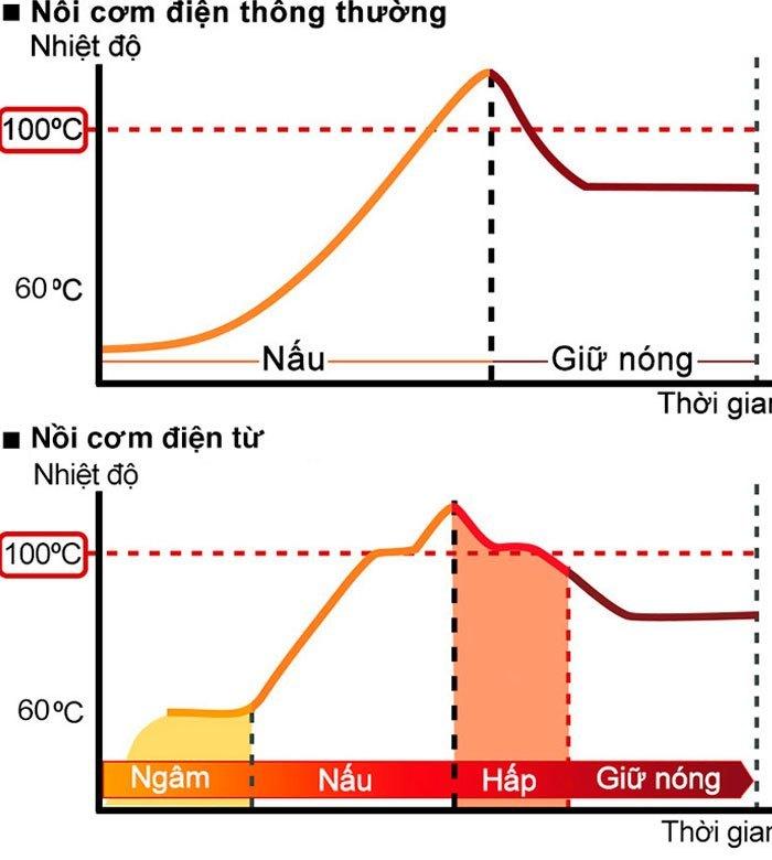 Biểu đồ so sánh nhiệt độ bên trong nồi cơm điện suốt quá trình nấu