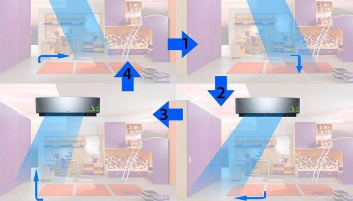 Hoạt động của công nghệ luồng khí Comfortable Airflow của máy lạnh trên máy lạnh Daikin