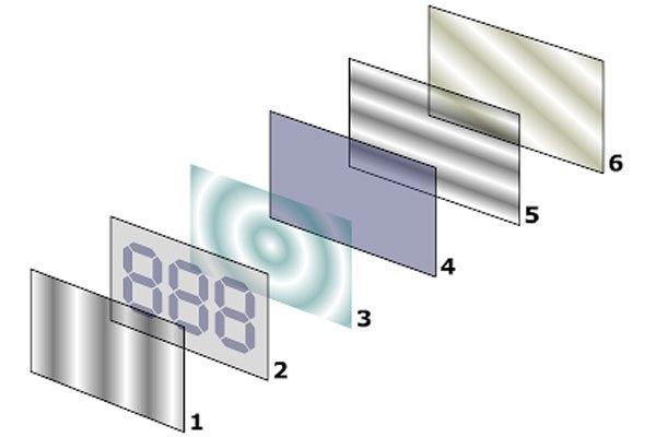 Màn hình tinh thể lỏng LCD của chiếc tivi LCD được tạo bởi nhiều lớp xếp chồng