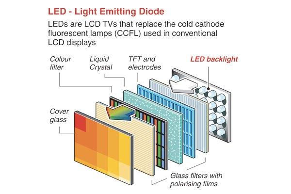 Tivi LED vẫn có những lớp xếp chồng như LCD nhưng đèn huỳnh quang được thay bằng đèn LED