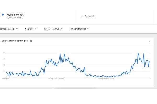 Lượng tìm kiếm về mạng Internet và tình trạng đứt cáp tăng đột biến trong hai ngày qua
