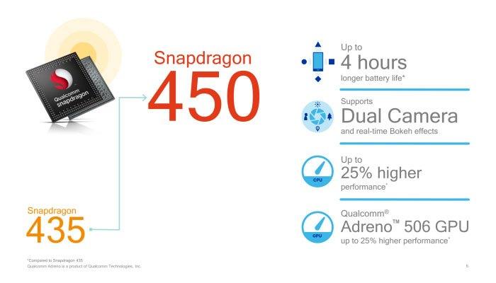 Chip Qualcomm Snapdragon 450 sở hữu nhiều nâng cấp đáng kể