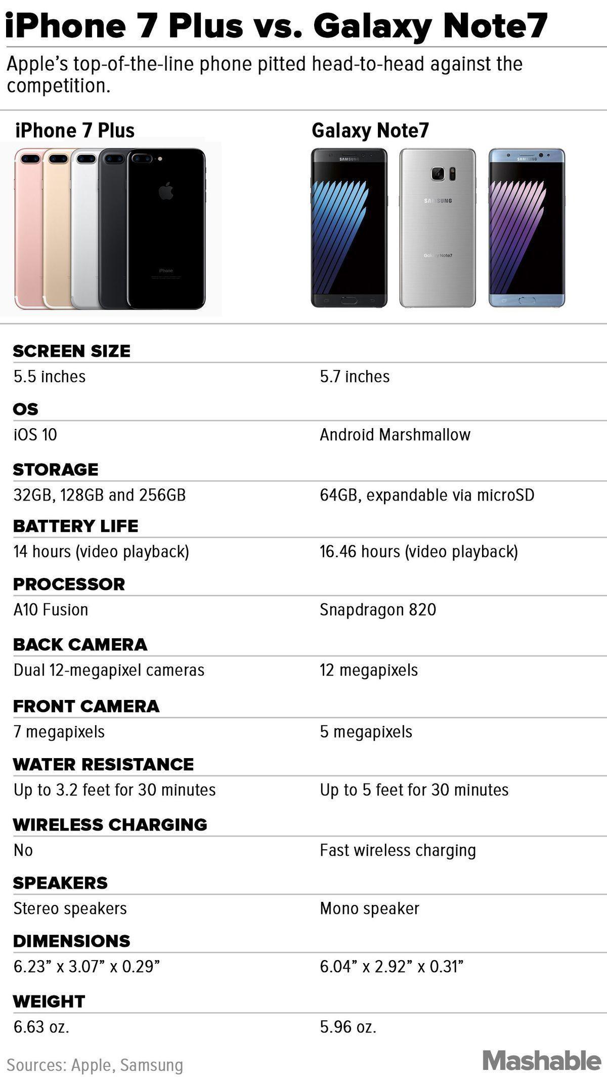 So sánh iPhone 7 Plus và Galaxy Note 7