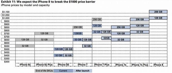 Bảng giá đối với mỗi phiên bản điện thoại iPhone