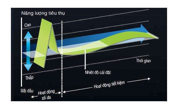 Máy lạnh Hitachi RAS-X13CD 1.5 HP hoạt động êm ái, tiết kiệm điện