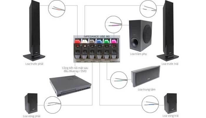 Bạn cần tìm hiểu một số thông tin cơ bản của dàn âm thanh