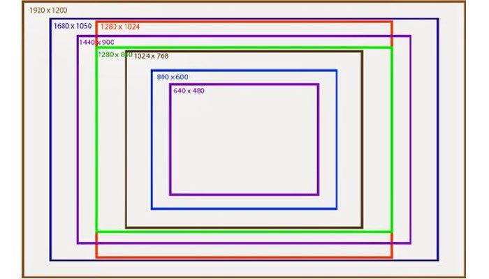 Mỗi màn hình vi tính có độ phân giải tối ưu tương ứng