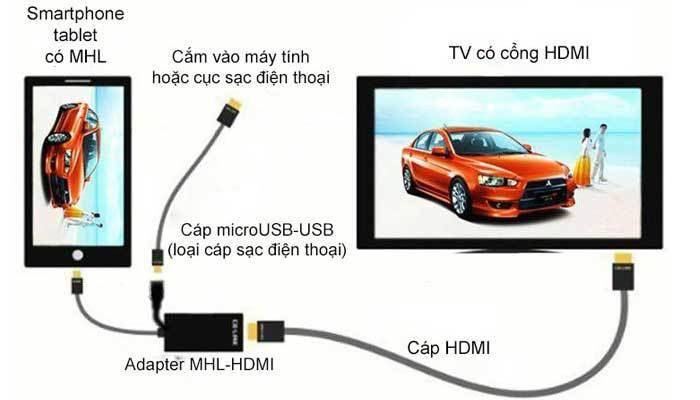 Dùng điện thoại kết nối MHL với tivi Sony