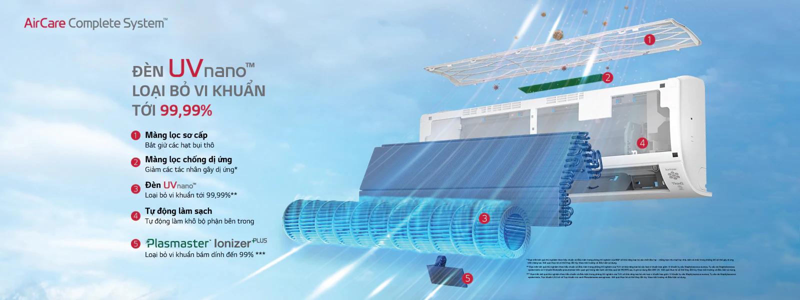 Các bước lọc khuẩn của máy lạnh LG UV Nano