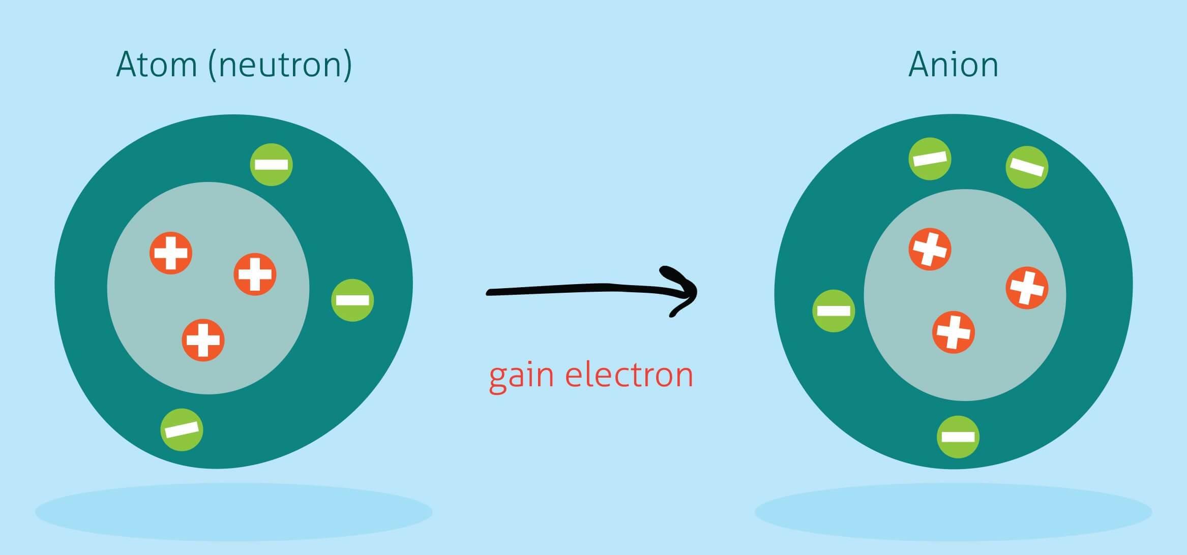 Công nghệ ion âm trên máy lọc không khí là gì