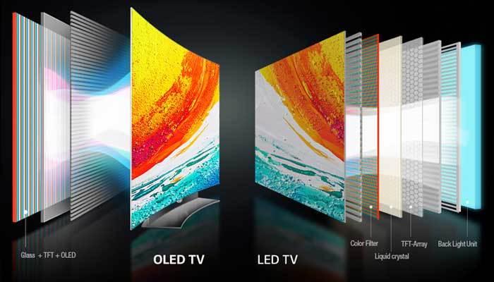 Cấu tạo của tivi OLED vô cùng đơn giản và mỏng gọn