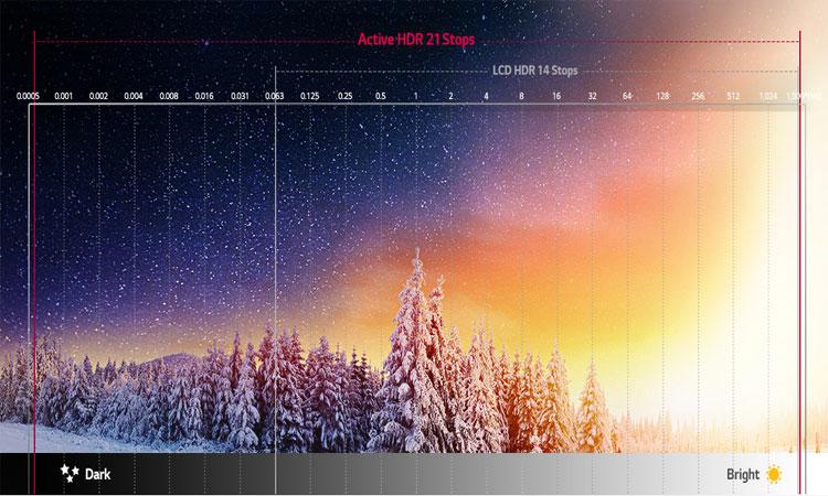 Công nghệ thể hiện hình ảnh đầy sống động và chân thực trên tivi OLED 4K LG 65 inch 65C7T